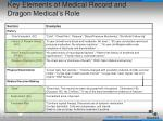 key elements of medical record and dragon medical s role