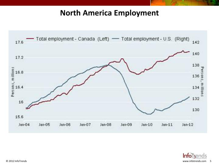 North America Employment
