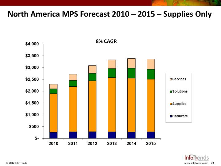 North America MPS Forecast 2010 –