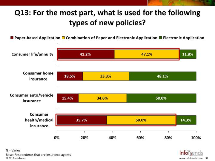 Q13: For the most part, what is used for the following types of new policies?