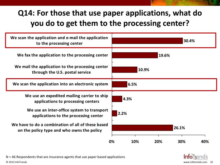 Q14: For those that use paper applications, what do you do to get them to the processing center?