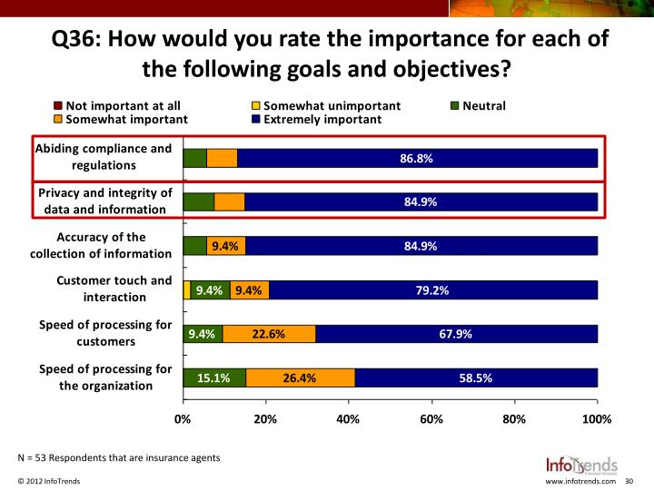 Q36: How would you rate the importance for each of the following goals and objectives?