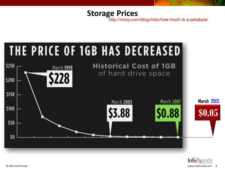 Storage Prices