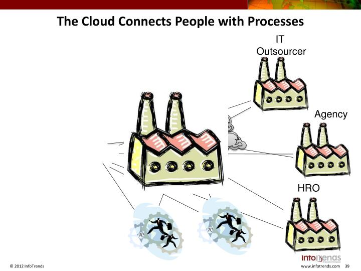 The Cloud Connects People with Processes