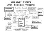 case study funding enron subic bay philippines