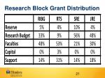 research block grant distribution