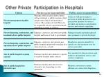other private participation in hospitals1