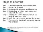 steps to contract