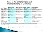 types of pay for performance and their relationship to contracting
