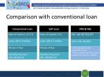 comparison with conventional loan