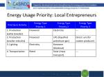energy usage priority local entrepreneurs