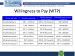 willingness to pay wtp