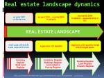 real estate landscape dynamics