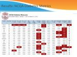 results ncqa diabetes metrics