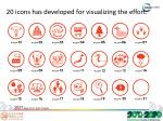 20 icons has developed for visualizing the effort