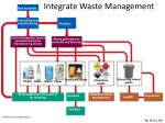 integrate waste management