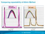 comparing repeatability of 80min method