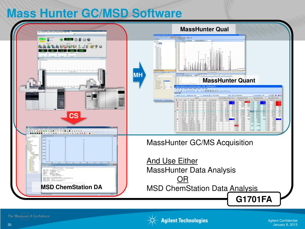 PPT - GC-MSD Introducing the new 7890B/5977A PowerPoint