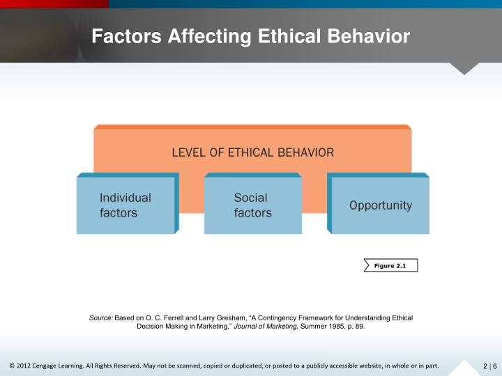 Factors Affecting Ethical Behavior