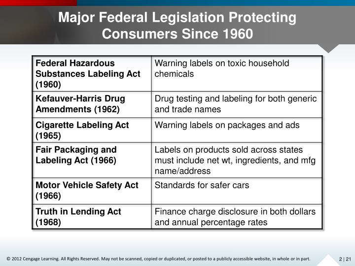 Major Federal Legislation Protecting Consumers Since 1960