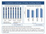competitive landscape of indian banking industry