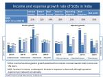 income and expense growth r ate of scbs in india