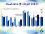 government budget deficit