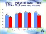 israeli polish bilateral trade 2009 2012 million excl diamonds