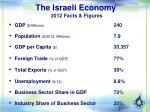 the israeli economy 2012 facts figures