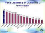 world leadership in civilian r d investments