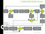 vendor work order process1