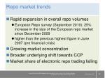 repo market trends