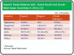 nepal s trade balance with some south and south west asian countries in 2011 12