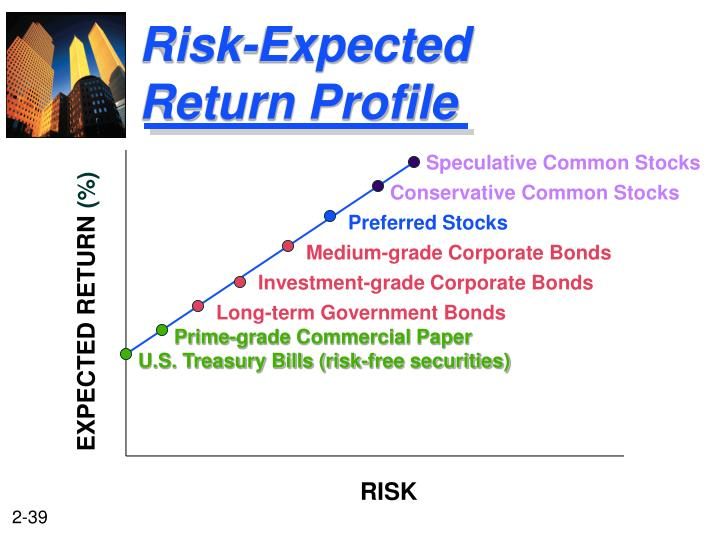 Risk-Expected Return Profile