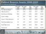 federal reserve assets 2006 2009 in billions of dollars