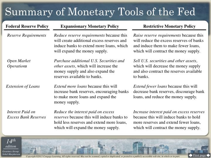 Summary of Monetary Tools of the Fed