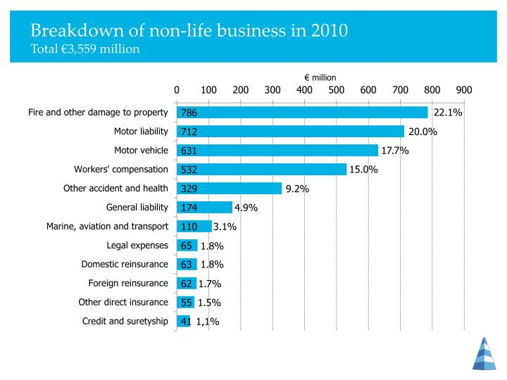 Breakdown of non-life business in