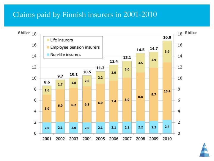 Claims paid by finnish insurers in 2001 2010