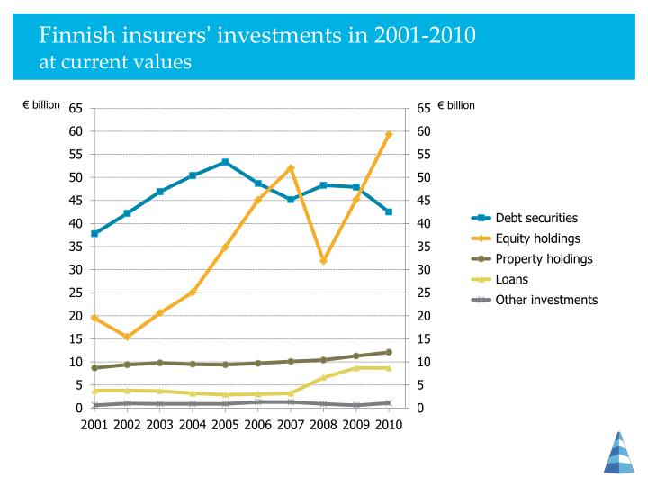 Finnish insurers' investments in 2001-2010