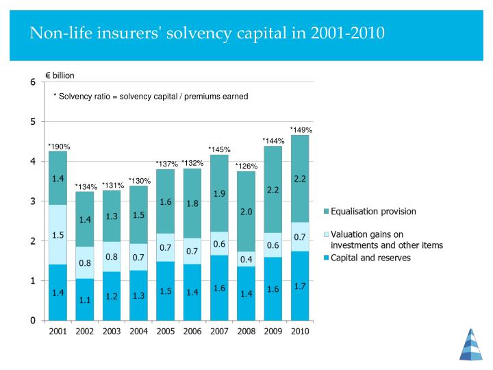 Non-life insurers' solvency capital in