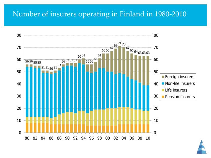 Number of insurers operating in Finland in 1980-2010