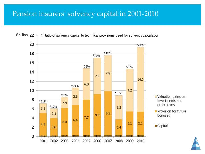 Pension insurers' solvency capital in