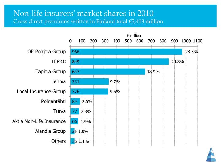 Non-life insurers' market shares in