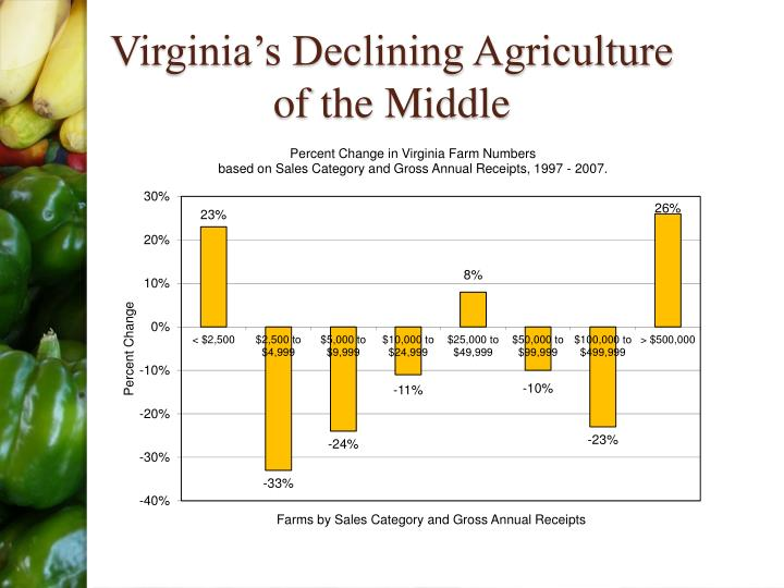 Virginia's Declining Agriculture