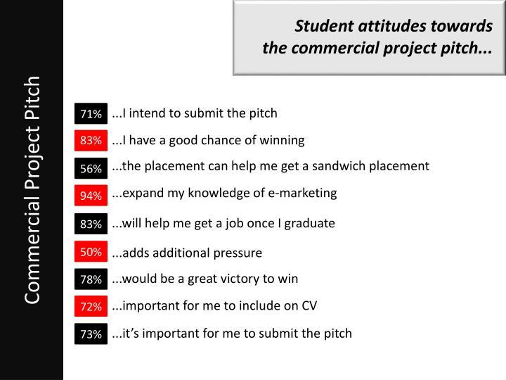 Student attitudes towards