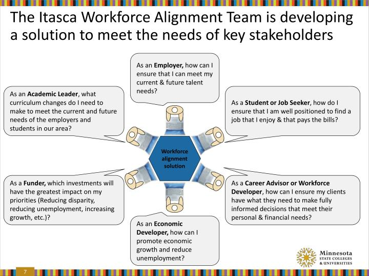 The Itasca Workforce Alignment