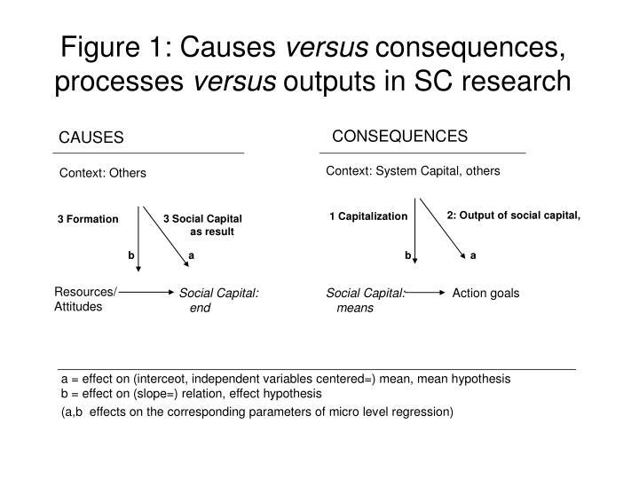 Figure 1: Causes