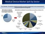 medical device market split by sector