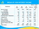 break up non interest income