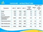 exposure infrastructure